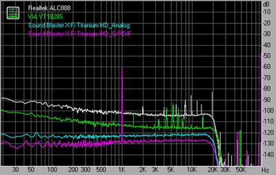 Dynamic range 192kHz 24bit