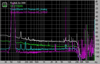 Intermodulation distortion 192kHz 24bit