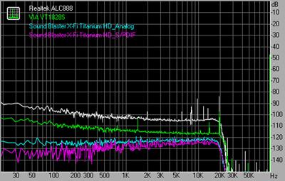 Noise level 192kHz 24bit