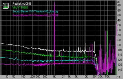THD + Noise 192kHz 24bit