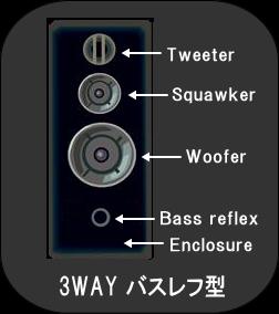 3WAY バスレフ型