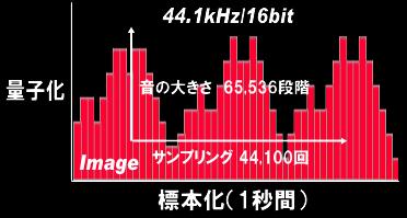 44.1kHz 16bit録音