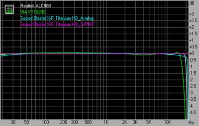 Frequency response 44.1kHz 16bit
