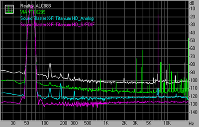 Intermodulation distortion 44kHz 24bit