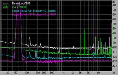 Intermodulation distortion 44kHz 24bit