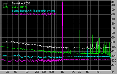 THD + Noise 44kHz 24bit