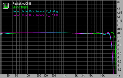 Frequency response 48kHz 16bit
