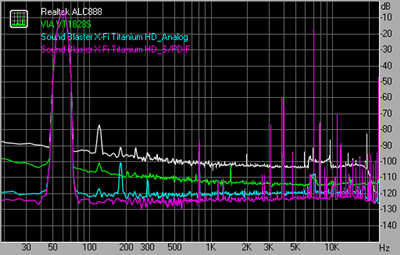 Intermodulation distortion 48kHz 16bit