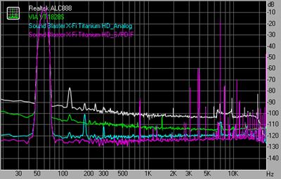 Intermodulation distortion 48kHz 16bit