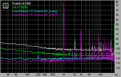 THD + Noise 48kHz 16bit