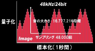 48kHz 24bit録音