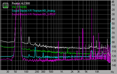 Intermodulation distortion 48kHz 24bit