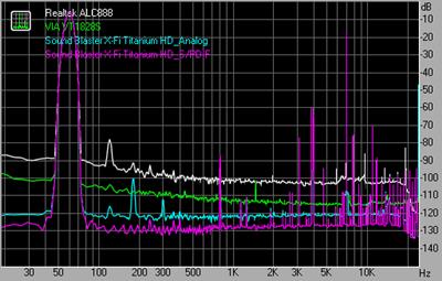 Intermodulation distortion 48kHz 24bit