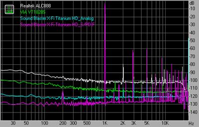 THD + Noise 48kHz 24bit