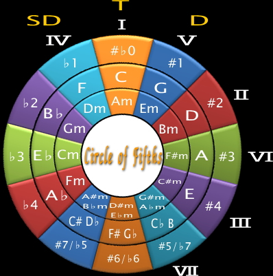 Circle of Fifths(5度円)
