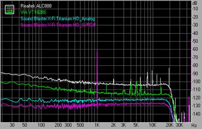 Dynamic range 96kHz 24bit