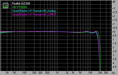 Frequency response 96kHz 24bit