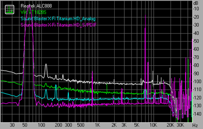 Intermodulation distortion 96kHz 24bit