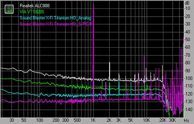 THD + Noise 96kHz 24bit