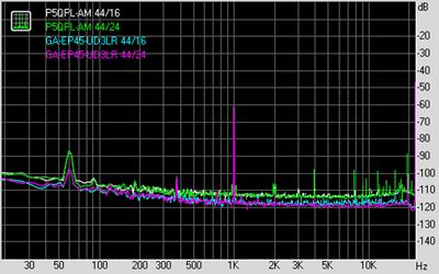 Dynamic range ALC887/ALC888 比較