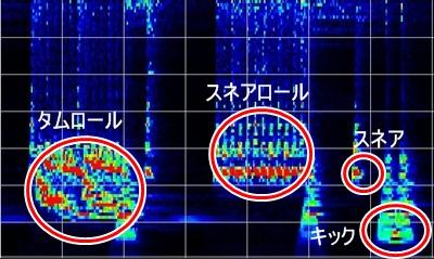 ドラムの周波数帯域
