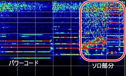 ギターの周波数帯域