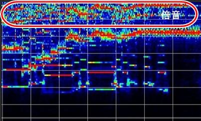 ギターソロの周波数帯域
