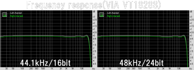 Frequency response(VIA VT1828S)