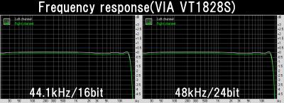 Frequency response(VIA VT1828S)