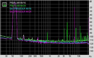 IMD ALC887/ALC888 比較