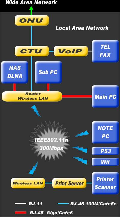 フレッツ光を利用したLAN(無線)配線図