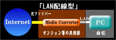 Internet接続方式 LAN配線型