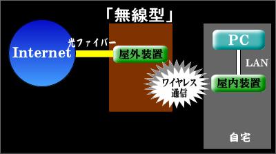 Internet接続方式 無線LAN型