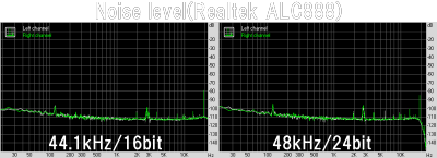 Noise level(Realtek ALC888)