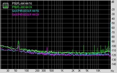 Noise level ALC887/ALC888 比較
