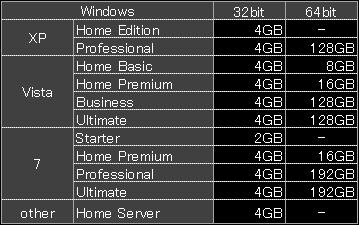 OS別メモリ搭載上限