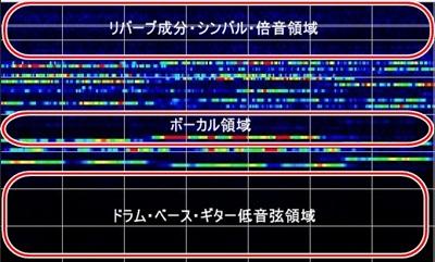 シンセの周波数帯域