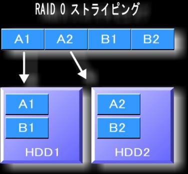 RAID0 ストライピングの仕組み