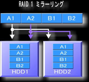 RAID1 ミラーリングの仕組み