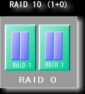 RAID10の仕組み