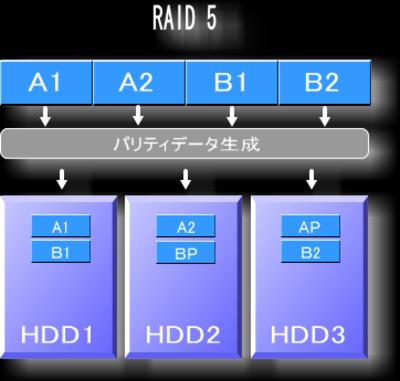 RAID5の仕組み