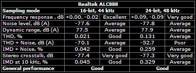 Realtek ALC888