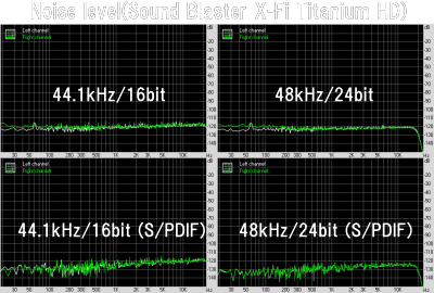 Noise level(Sound Blaster X-Fi Titanium HD)