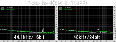 Noise level(VIA VT1828S)