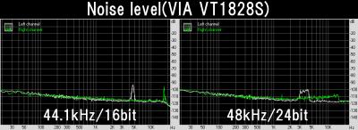 Noise level(VIA VT1828S)