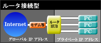 Internet宅内配線 ルータ接続型
