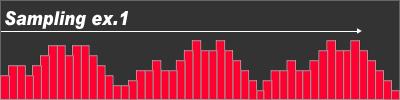 デジタル録音後の波形 低サンプリングレート