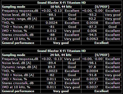 Sound Blaster X-Fi Titanium HD 44.1kHz