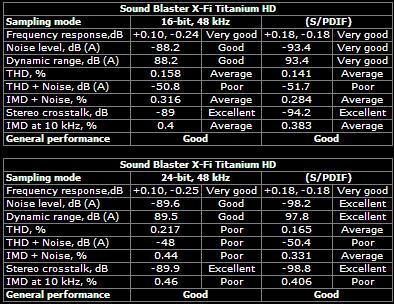 Sound Blaster X-Fi Titanium HD 48kHz