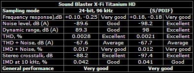 Sound Blaster X-Fi Titanium HD 96kHz